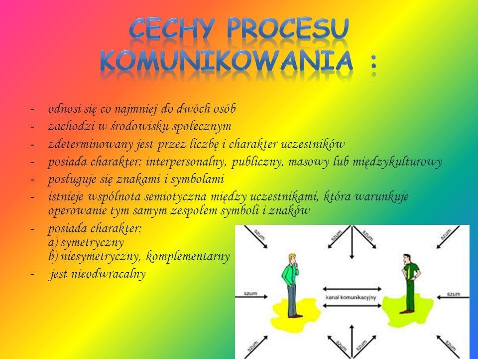 Rodzaje komunikacji : -Interpersonalna -Językowa -Międzykulturowa -Społeczna -Symboliczna -Marketingowa -Literacka -Werbalna -Niewerbalna -Perswazyjna -Wokalna -Internetowa -Telekomunikacja