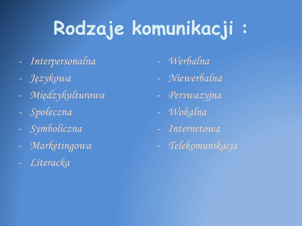 Rodzaje komunikacji : -Interpersonalna -Językowa -Międzykulturowa -Społeczna -Symboliczna -Marketingowa -Literacka -Werbalna -Niewerbalna -Perswazyjna
