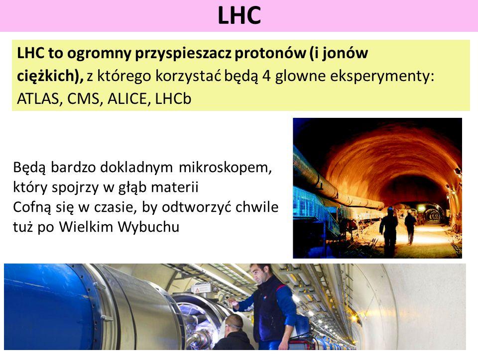 LHC to ogromny przyspieszacz protonów (i jonów ciężkich), z którego korzystać będą 4 glowne eksperymenty: ATLAS, CMS, ALICE, LHCb LHC Będą bardzo dokladnym mikroskopem, który spojrzy w głąb materii Cofną się w czasie, by odtworzyć chwile tuż po Wielkim Wybuchu
