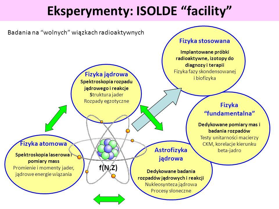 Eksperymenty: ISOLDE facility Fizyka jądrowa Spektroskopia rozpadu jądrowego i reakcje Struktura jader Rozpady egzotyczne Fizyka atomowa Spektroskopia laserowa i pomiary mass Promienie i momenty jader, jądrowe energie wiązania Astrofizyka jądrowa Dedykowane badania rozpadów jądrowych i reakcji Nukleosynteza jądrowa Procesy słoneczne f(N,Z) Fizyka fundamentalna Dedykowane pomiary mas i badania rozpadów Testy unitarności macierzy CKM, korelacje kierunku beta-jadro Fizyka stosowana Implantowane próbki radioaktywne, izotopy do diagnozy i terapii Fizyka fazy skondensowanej i biofizyka Badania na wolnych wiązkach radioaktywnych