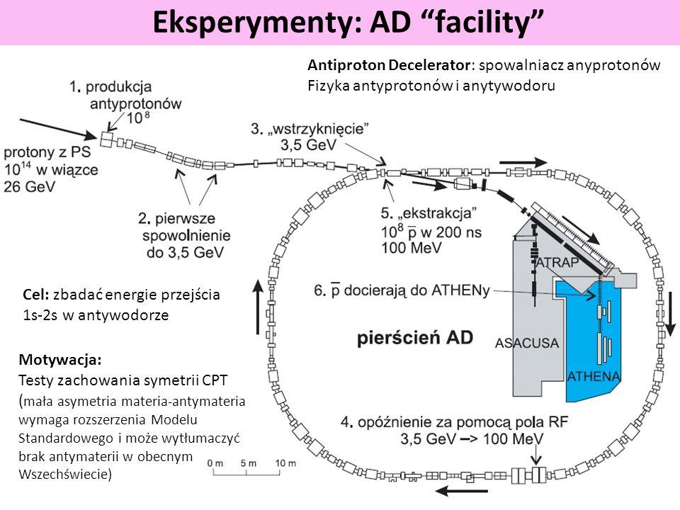 Eksperymenty: AD facility Antiproton Decelerator: spowalniacz anyprotonów Fizyka antyprotonów i anytywodoru Motywacja: Testy zachowania symetrii CPT ( mała asymetria materia-antymateria wymaga rozszerzenia Modelu Standardowego i może wytłumaczyć brak antymaterii w obecnym Wszechświecie) Cel: zbadać energie przejścia 1s-2s w antywodorze