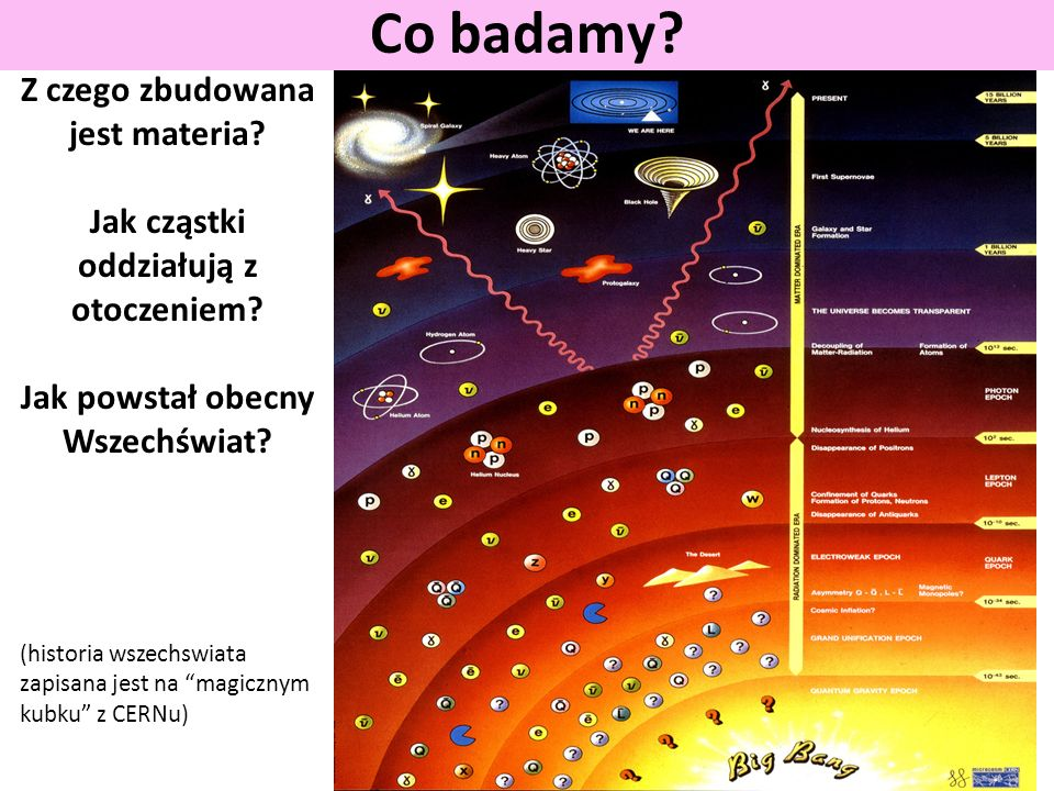 Co badamy? Nosniki oddzialywania Oddzialywanie grawitacyjne slabe elektromagnetyczne silne
