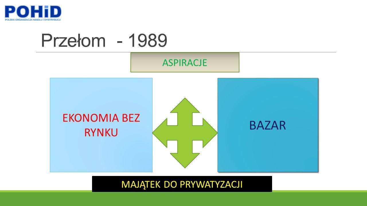 Przełom - 1989 EKONOMIA BEZ RYNKU BAZAR MAJĄTEK DO PRYWATYZACJI ASPIRACJE