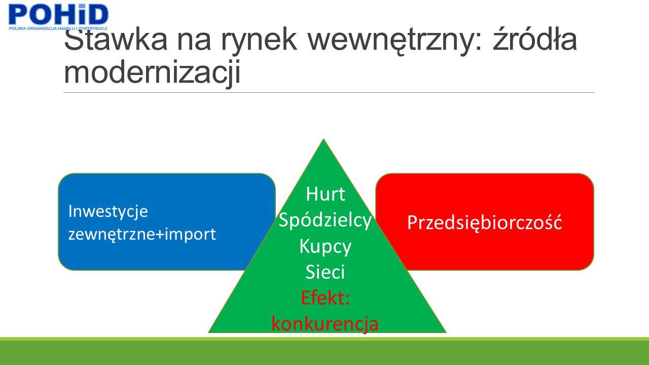 Stawka na rynek wewnętrzny: źródła modernizacji Inwestycje zewnętrzne+import Przedsiębiorczość Hurt Spódzielcy Kupcy Sieci Efekt: konkurencja