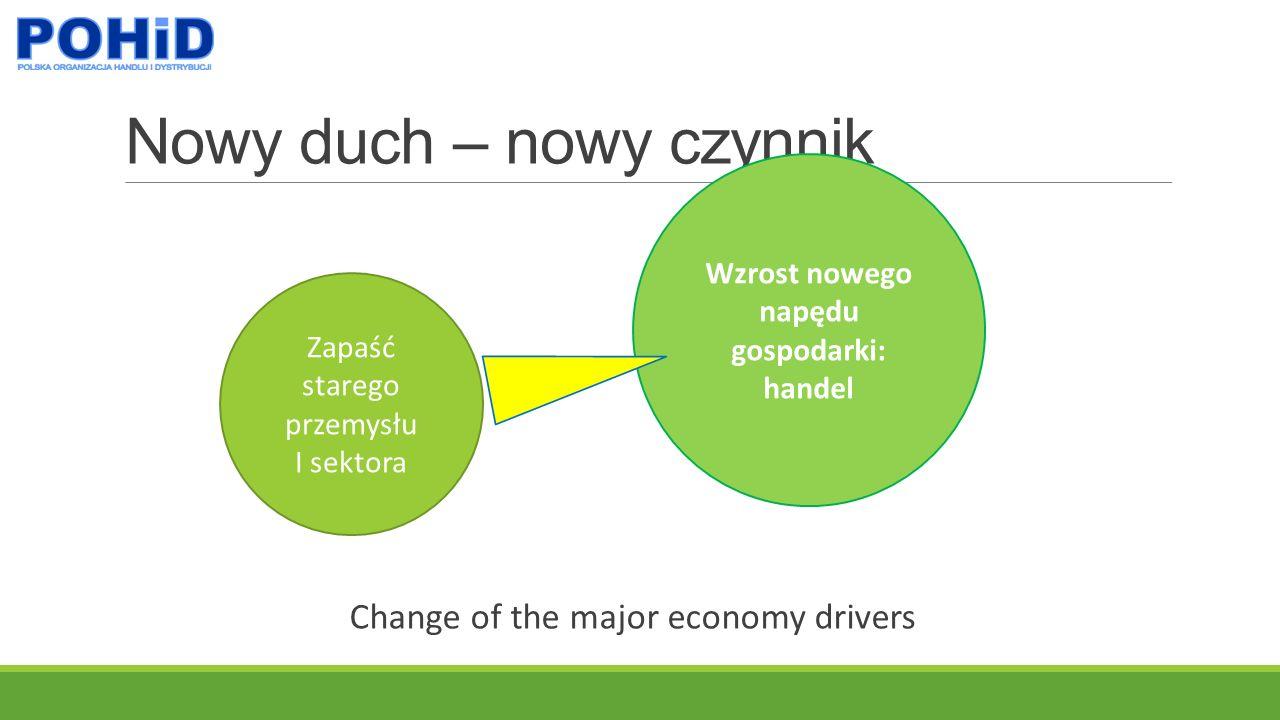 Nowy duch – nowy czynnik Change of the major economy drivers Wzrost nowego napędu gospodarki: handel Zapaść starego przemysłu I sektora