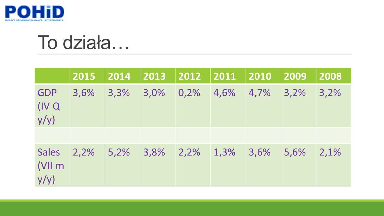 To działa… 20152014201320122011201020092008 GDP (IV Q y/y) 3,6%3,3%3,0%0,2%4,6%4,7%3,2% Sales (VII m y/y) 2,2%5,2%3,8%2,2%1,3%3,6%5,6%2,1%