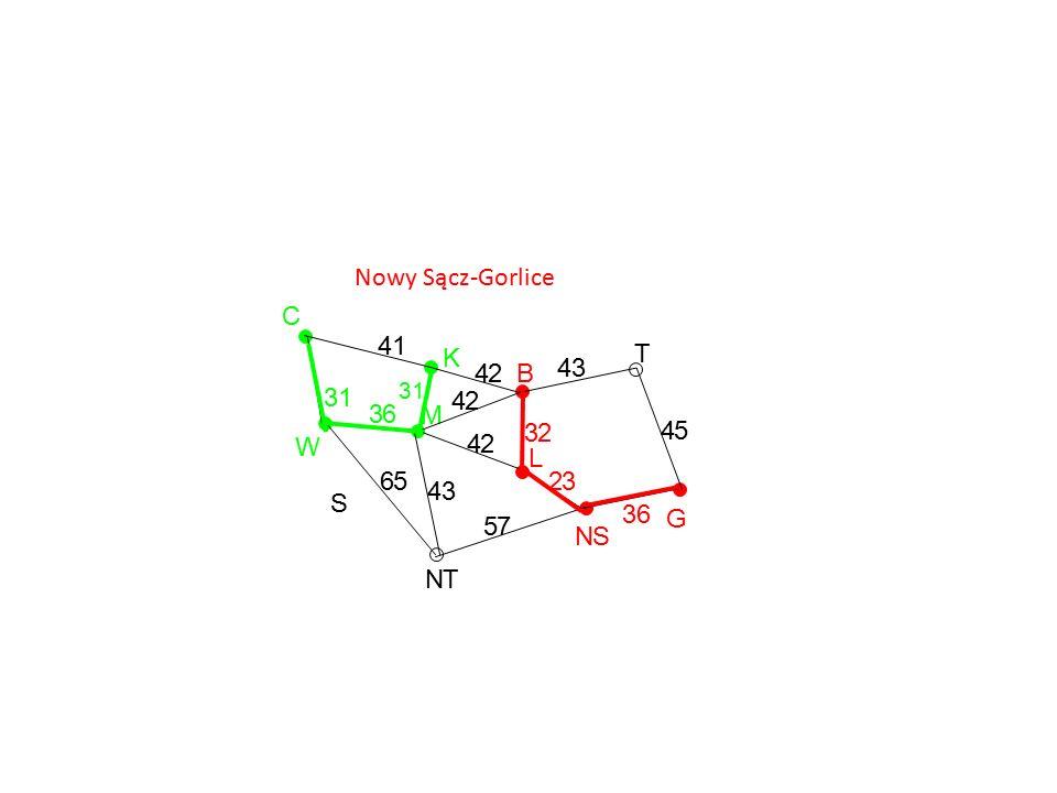 B Nowy Sącz-Gorlice G T NS L K M NT S W C 36 45 43 32 23 57 43 42 42 42 41 31 65 36 31