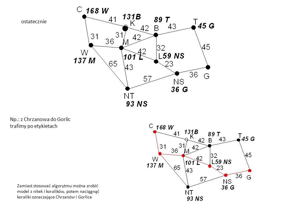 ostatecznie Np.: z Chrzanowa do Gorlic trafimy po etykietach Zamiast stosować algorytmu można zrobić model z nitek i koralików, potem naciągnąć koraliki oznaczające Chrzanów i Gorlice