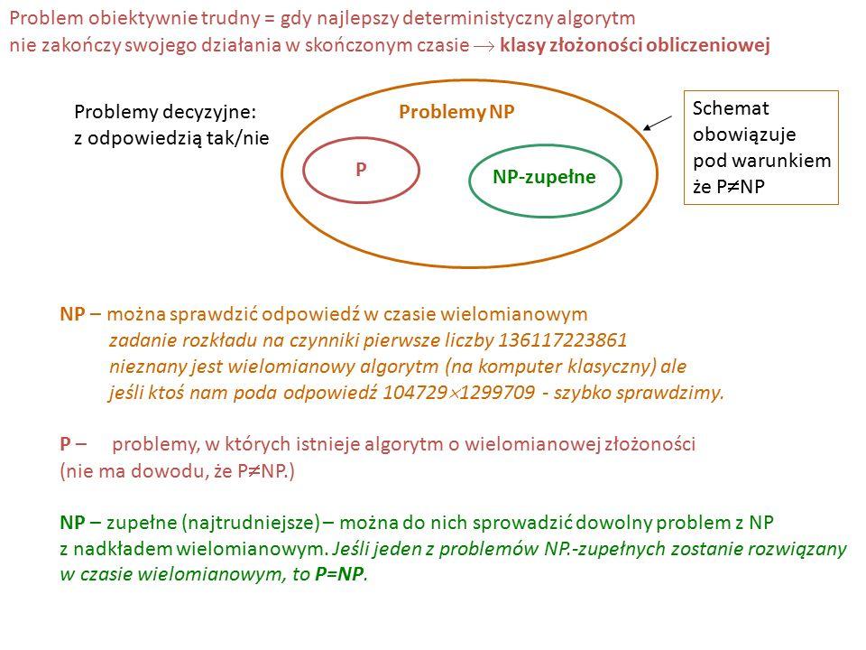 Problem obiektywnie trudny = gdy najlepszy deterministyczny algorytm nie zakończy swojego działania w skończonym czasie  klasy złożoności obliczeniowej Problemy NP P NP-zupełne Problemy decyzyjne: z odpowiedzią tak/nie Schemat obowiązuje pod warunkiem że P  NP NP – można sprawdzić odpowiedź w czasie wielomianowym zadanie rozkładu na czynniki pierwsze liczby 136117223861 nieznany jest wielomianowy algorytm (na komputer klasyczny) ale jeśli ktoś nam poda odpowiedź 104729  1299709 - szybko sprawdzimy.