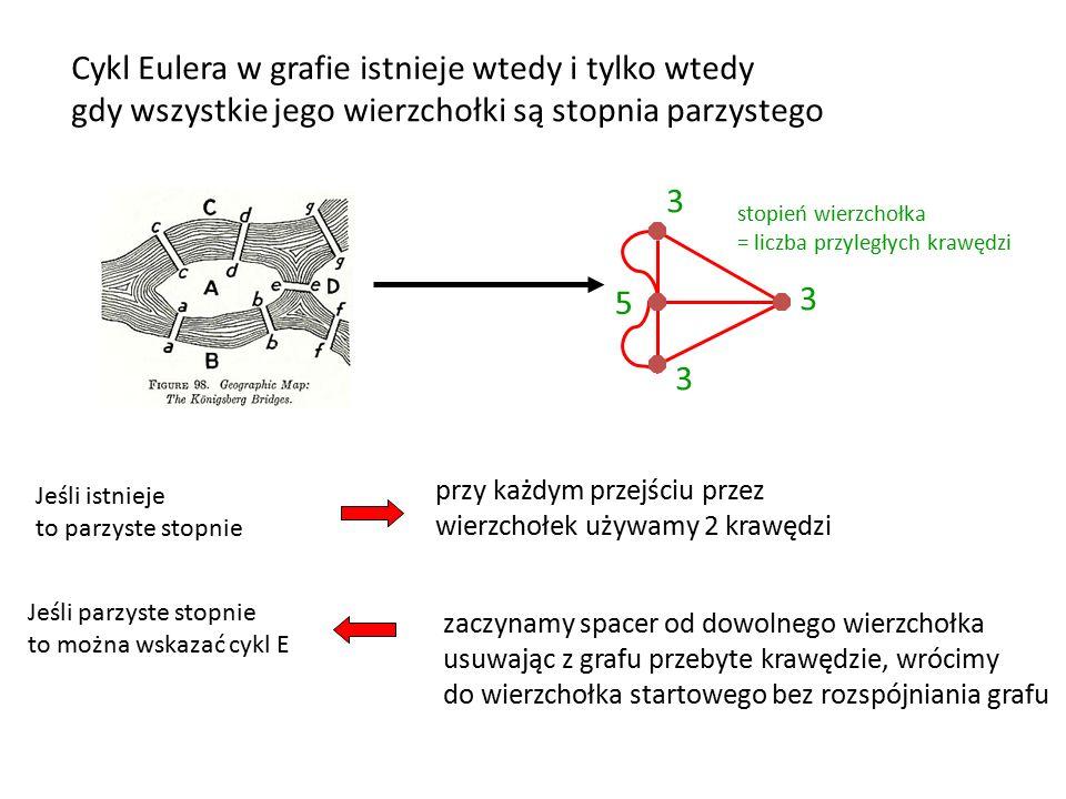 Cykl Eulera w grafie istnieje wtedy i tylko wtedy gdy wszystkie jego wierzchołki są stopnia parzystego 3 3 3 5 przy każdym przejściu przez wierzchołek używamy 2 krawędzi zaczynamy spacer od dowolnego wierzchołka usuwając z grafu przebyte krawędzie, wrócimy do wierzchołka startowego bez rozspójniania grafu stopień wierzchołka = liczba przyległych krawędzi Jeśli istnieje to parzyste stopnie Jeśli parzyste stopnie to można wskazać cykl E