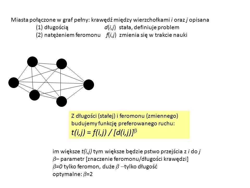 Miasta połączone w graf pełny: krawędź między wierzchołkami i oraz j opisana (1) długością d(i,j) stała, definiuje problem (2) natężeniem feromonu f(i,j) zmienia się w trakcie nauki Z długości (stałej) i feromonu (zmiennego) budujemy funkcję preferowanego ruchu: t(i,j) = f(i,j) / [d(i,j)]  im większe t(i,j) tym większe będzie pstwo przejścia z i do j  – parametr [znaczenie feromonu/długości krawędzi]  =0 tylko feromon, duże  tylko długość optymalne:  =2