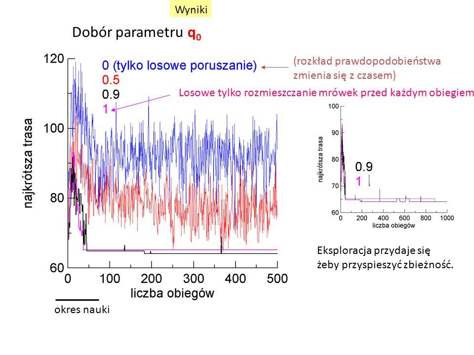 Dobór parametru q 0 okres nauki (rozkład prawdopodobieństwa zmienia się z czasem) Eksploracja przydaje się żeby przyspieszyć zbieżność.