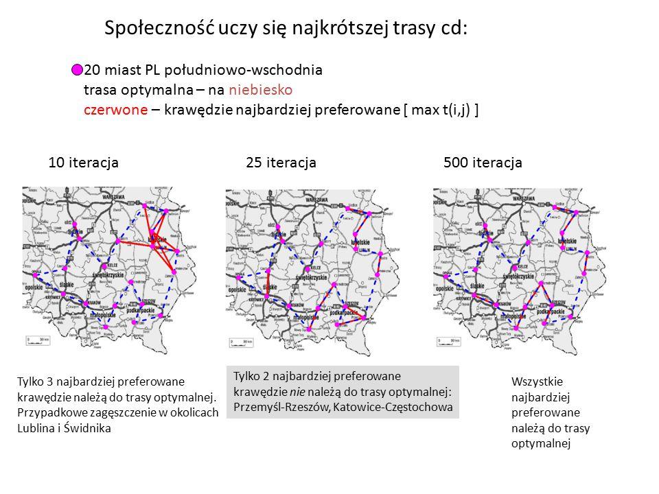 10 iteracja25 iteracja500 iteracja 20 miast PL południowo-wschodnia trasa optymalna – na niebiesko czerwone – krawędzie najbardziej preferowane [ max t(i,j) ] Społeczność uczy się najkrótszej trasy cd: Tylko 3 najbardziej preferowane krawędzie należą do trasy optymalnej.