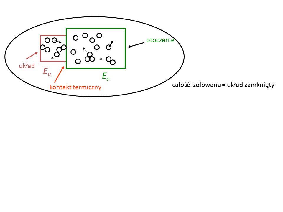 układ otoczenie kontakt termiczny EoEo EuEu całość izolowana = układ zamknięty E c =E u +E o (zachowana)