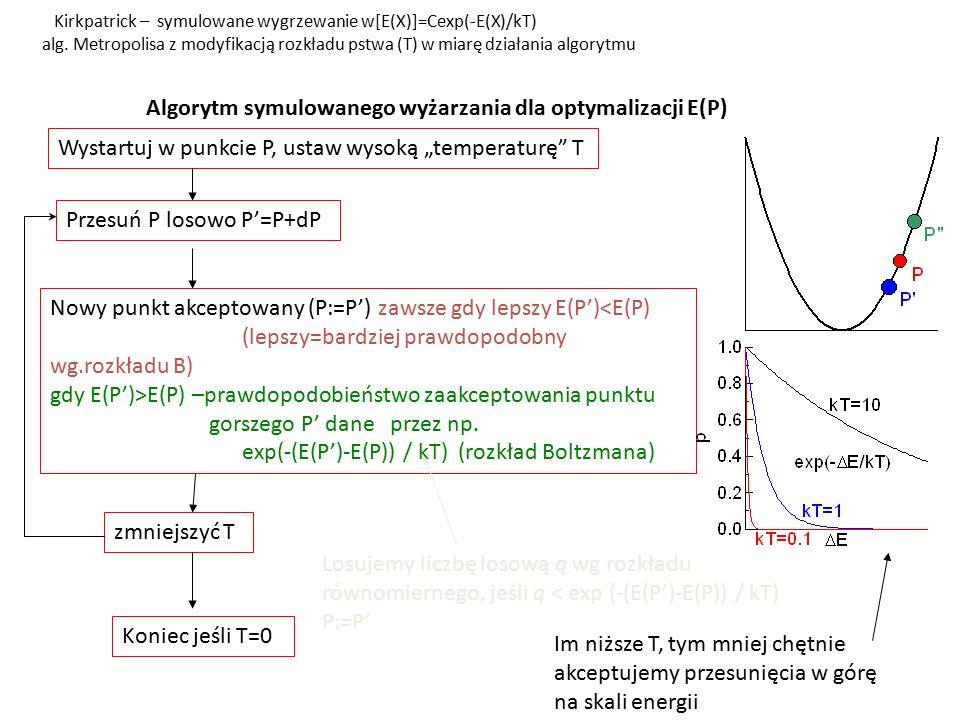 Przykład 1: f(x)=sin(x)+x 2 /1000 w każdej T wykonywana pewna liczba losowań (przesunięcia z przedziału [-2,2]) Wysokie T – punkt P wędruje między minimami Niskie T – P uwięziony wokół jednego minimum Sposób zmiany temperatury: T=0.001 i 2 gdzie i spada od 100 do 1 W wysokiej T przeszukiwany szeroki zakres zmiennych.
