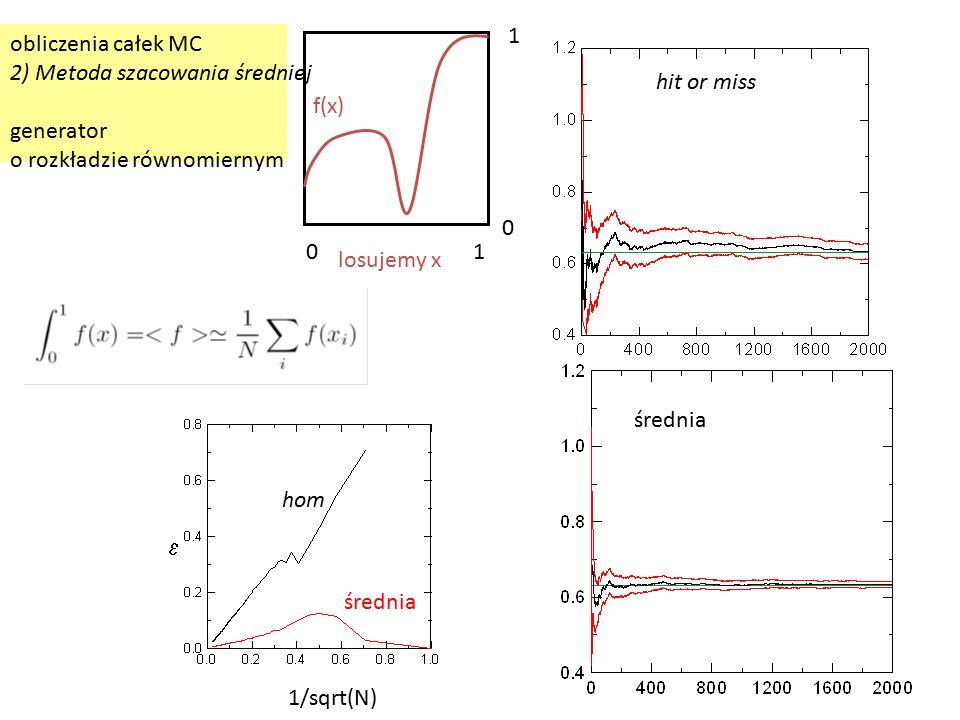 obliczenia całek MC 2) Metoda szacowania średniej generator o rozkładzie równomiernym f(x) losujemy x 01 1 0 hit or miss średnia  1/sqrt(N) hom średnia
