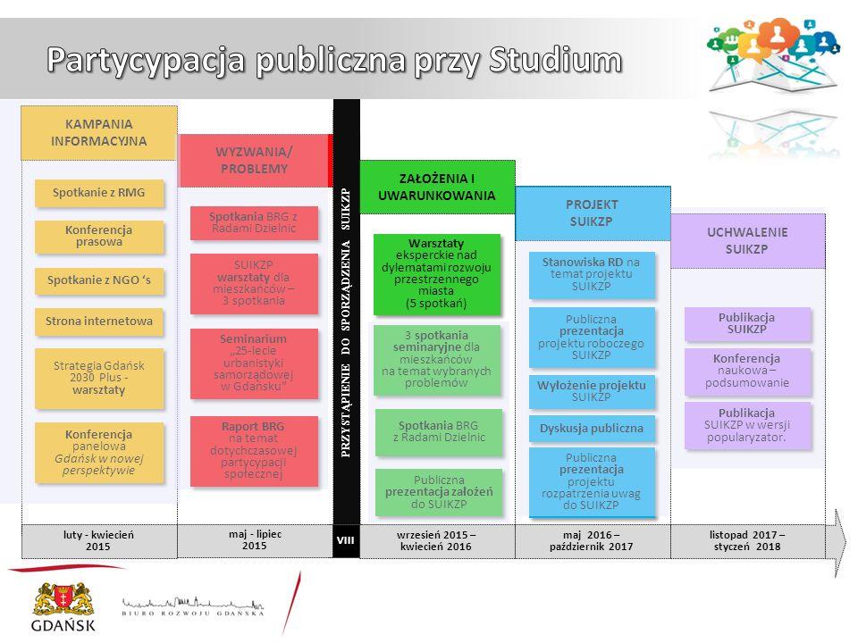 1.Rozwój układu transportowego Gdańska (4 września 2015) 2.Rozwój miasta a ochrona środowiska przyrodniczego i kulturowego (18 września 2015) 3.Dobro publiczne a dobro prywatne (25 września 2015) 4.Policentryczność Gdańska (16 października 2015) 5.Jak stymulować rozwój gospodarczy Gdańska.