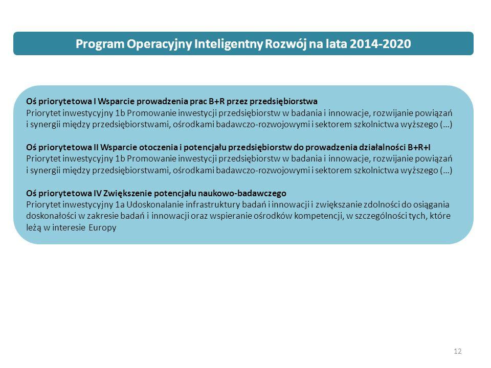 12 Program Operacyjny Inteligentny Rozwój na lata 2014- 2020 Oś priorytetowa I Wsparcie prowadzenia prac B+R przez przedsiębiorstwa Priorytet inwestycyjny 1b Promowanie inwestycji przedsiębiorstw w badania i innowacje, rozwijanie powiązań i synergii między przedsiębiorstwami, ośrodkami badawczo-rozwojowymi i sektorem szkolnictwa wyższego (…) Oś priorytetowa II Wsparcie otoczenia i potencjału przedsiębiorstw do prowadzenia działalności B+R+I Priorytet inwestycyjny 1b Promowanie inwestycji przedsiębiorstw w badania i innowacje, rozwijanie powiązań i synergii między przedsiębiorstwami, ośrodkami badawczo-rozwojowymi i sektorem szkolnictwa wyższego (…) Oś priorytetowa IV Zwiększenie potencjału naukowo-badawczego Priorytet inwestycyjny 1a Udoskonalanie infrastruktury badań i innowacji i zwiększanie zdolności do osiągania doskonałości w zakresie badań i innowacji oraz wspieranie ośrodków kompetencji, w szczególności tych, które leżą w interesie Europy