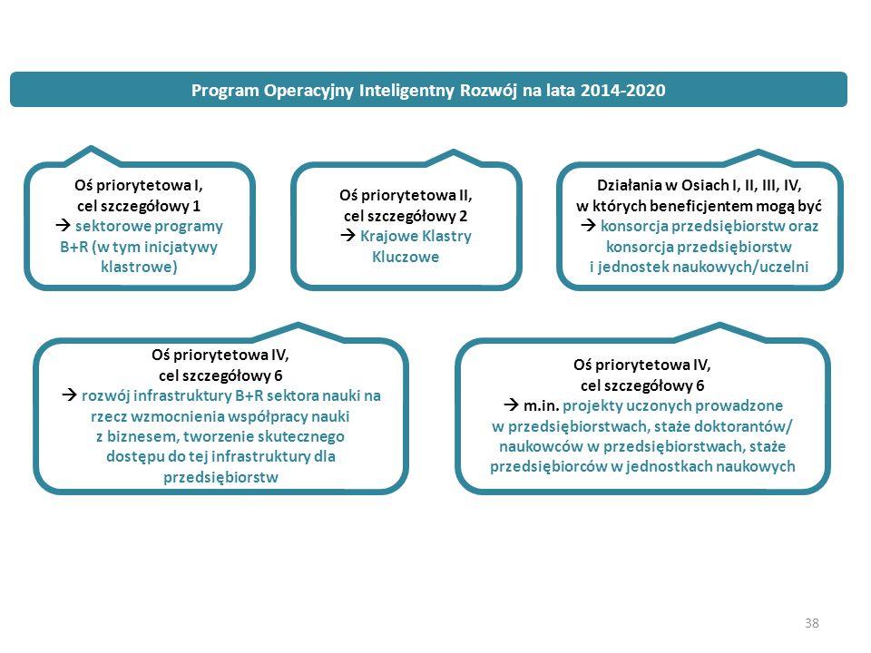 38 Program Operacyjny Inteligentny Rozwój na lata 2014-2020 Oś priorytetowa I, cel szczegółowy 1  sektorowe programy B+R (w tym inicjatywy klastrowe) Oś priorytetowa II, cel szczegółowy 2  Krajowe Klastry Kluczowe Działania w Osiach I, II, III, IV, w których beneficjentem mogą być  konsorcja przedsiębiorstw oraz konsorcja przedsiębiorstw i jednostek naukowych/uczelni Oś priorytetowa IV, cel szczegółowy 6  rozwój infrastruktury B+R sektora nauki na rzecz wzmocnienia współpracy nauki z biznesem, tworzenie skutecznego dostępu do tej infrastruktury dla przedsiębiorstw Oś priorytetowa IV, cel szczegółowy 6  m.in.