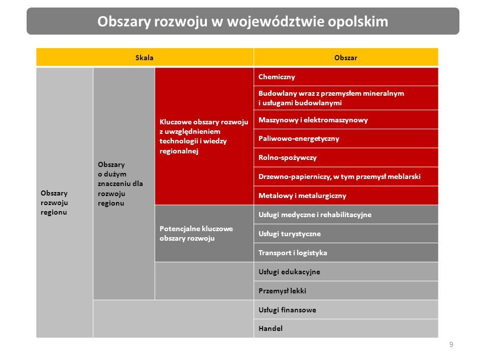 40 Program Operacyjny Infrastruktura i Środowisko 2014-2020 Oś priorytetowa I Zmniejszenie emisyjności gospodarki Priorytet inwestycyjny 4.i.