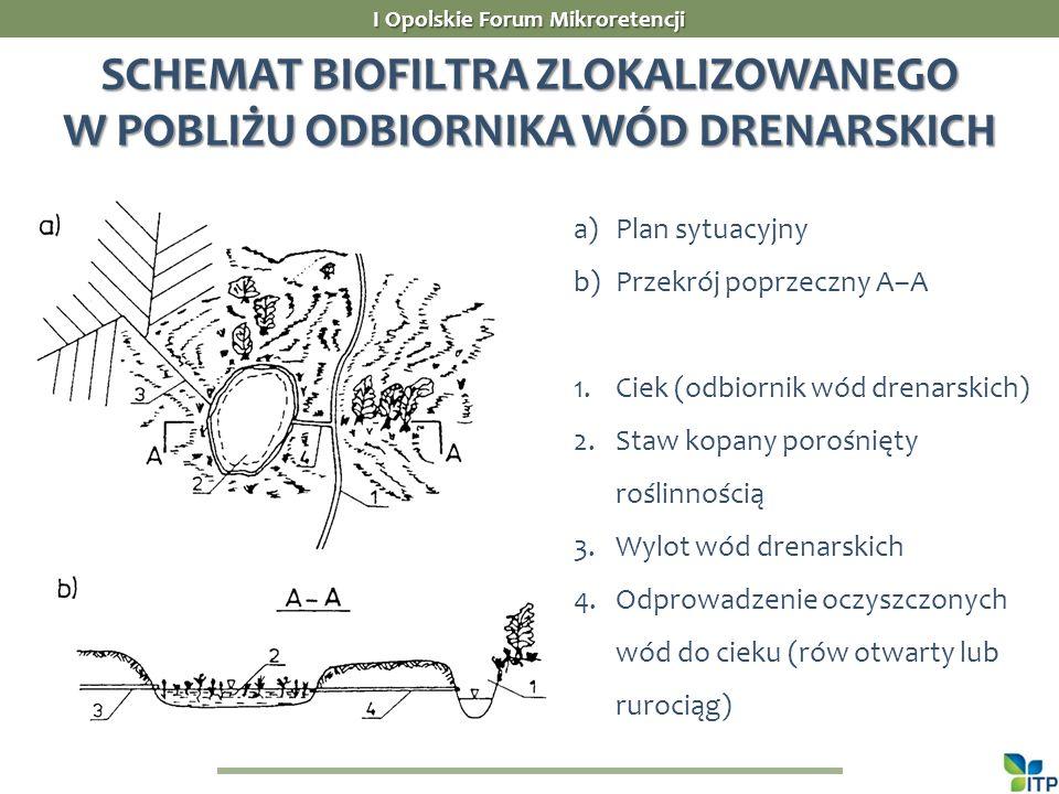 SCHEMAT BIOFILTRA ZLOKALIZOWANEGO W POBLIŻU ODBIORNIKA WÓD DRENARSKICH I Opolskie Forum Mikroretencji a)Plan sytuacyjny b)Przekrój poprzeczny A–A 1.Ciek (odbiornik wód drenarskich) 2.Staw kopany porośnięty roślinnością 3.Wylot wód drenarskich 4.Odprowadzenie oczyszczonych wód do cieku (rów otwarty lub rurociąg)