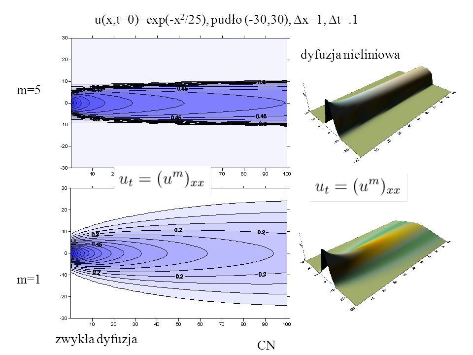 u(x,t=0)=exp(-x 2 /25), pudło (-30,30),  x=1,  t=.1 m=5 m=1 zwykła dyfuzja dyfuzja nieliniowa CN