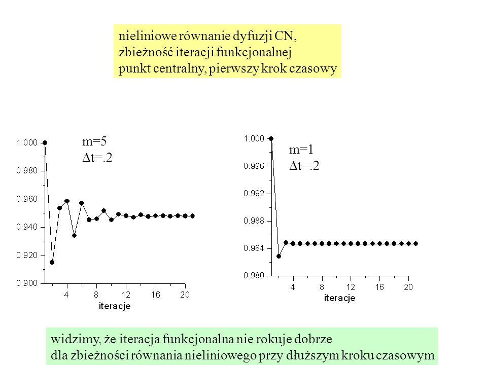 m=5  t=.2 nieliniowe równanie dyfuzji CN, zbieżność iteracji funkcjonalnej punkt centralny, pierwszy krok czasowy m=1  t=.2 widzimy, że iteracja funkcjonalna nie rokuje dobrze dla zbieżności równania nieliniowego przy dłuższym kroku czasowym