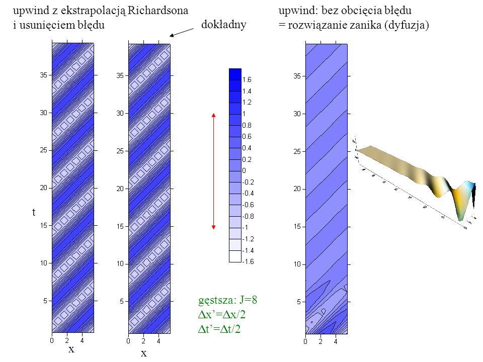 x x t upwind z ekstrapolacją Richardsona i usunięciem błędu dokładny gęstsza: J=8  x'=  x/2  t'=  t/2 upwind: bez obcięcia błędu = rozwiązanie zanika (dyfuzja)