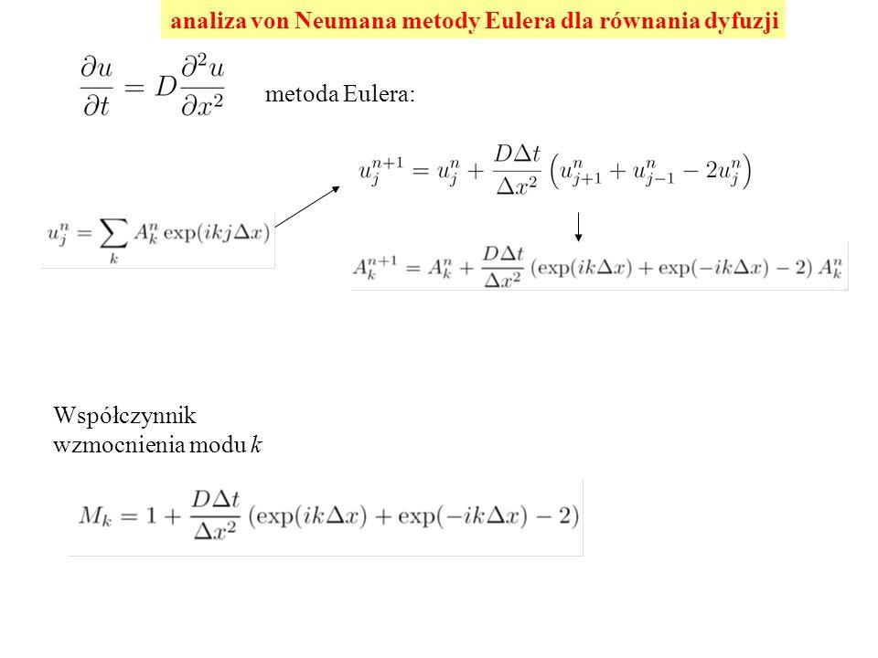 analiza von Neumana metody Eulera dla równania dyfuzji metoda Eulera: Współczynnik wzmocnienia modu k