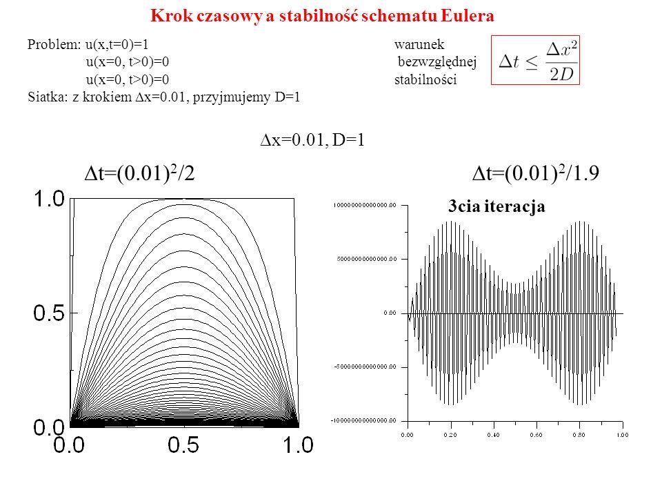  x=0.01, D=1  t=(0.01) 2 /2  t=(0.01) 2 /1.9 3cia iteracja Krok czasowy a stabilność schematu Eulera warunek bezwzględnej stabilności Problem: u(x,t=0)=1 u(x=0, t>0)=0 Siatka: z krokiem  x=0.01, przyjmujemy D=1
