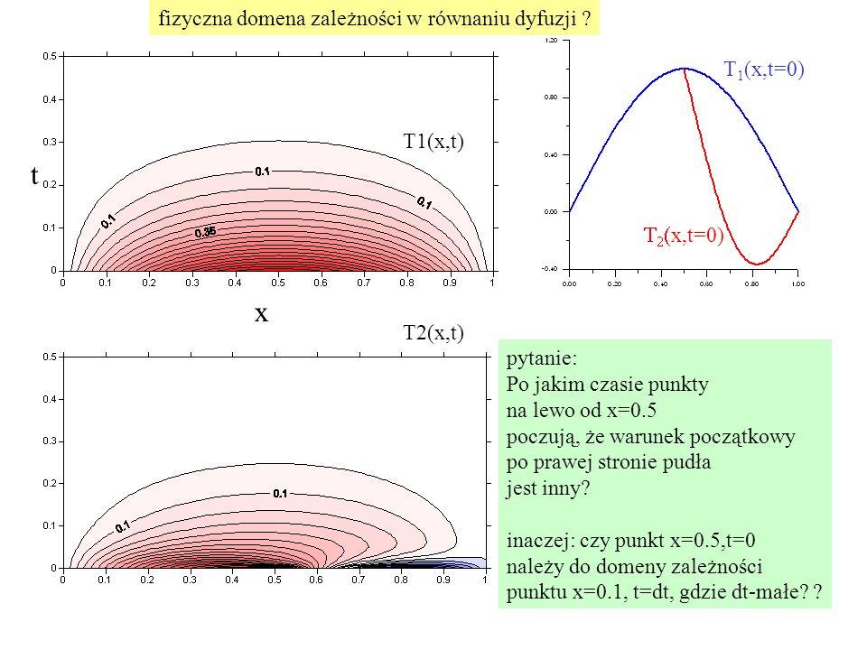 T1(x,t) t x T2(x,t) T 1 (x,t=0)    x,t=0) pytanie: Po jakim czasie punkty na lewo od x=0.5 poczują, że warunek początkowy po prawej stronie pudła jest inny.