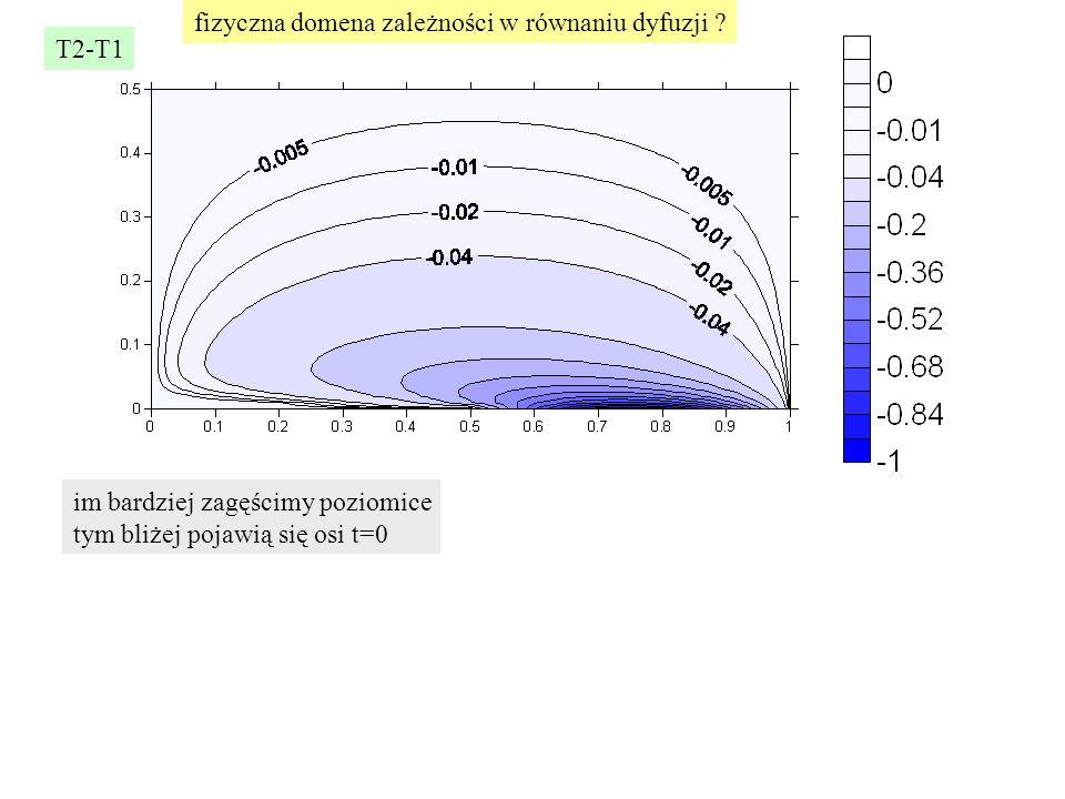 T2-T1 im bardziej zagęścimy poziomice tym bliżej pojawią się osi t=0 fizyczna domena zależności w równaniu dyfuzji ?
