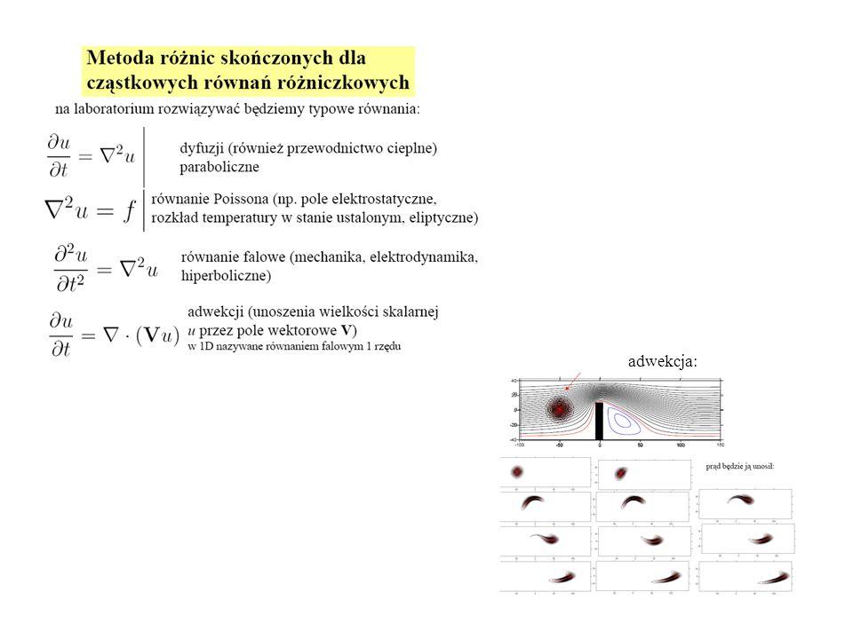 czasowa i przestrzenna pochodna zastąpione przednim ilorazem różnicowym Szacowanie błędów dla równań cząstkowych zależnych od czasu na przykładzie równania adwekcji z góry wiemy, że wyliczone wartości będą różnić się od wartości dokładnych o pewną wartość zależną od pochodnych rozwiązania dokładnego -ale w praktyce ta wiedza nie przyda nam się do ilościowego oszacowania popełnionego błędu szacowanie błędów: 2 opcje 1)porównanie rozwiązań na różnych siatkach 2)porównanie rozwiązań metod o innym rzędzie dokładności (jest to upwind dla v<0)
