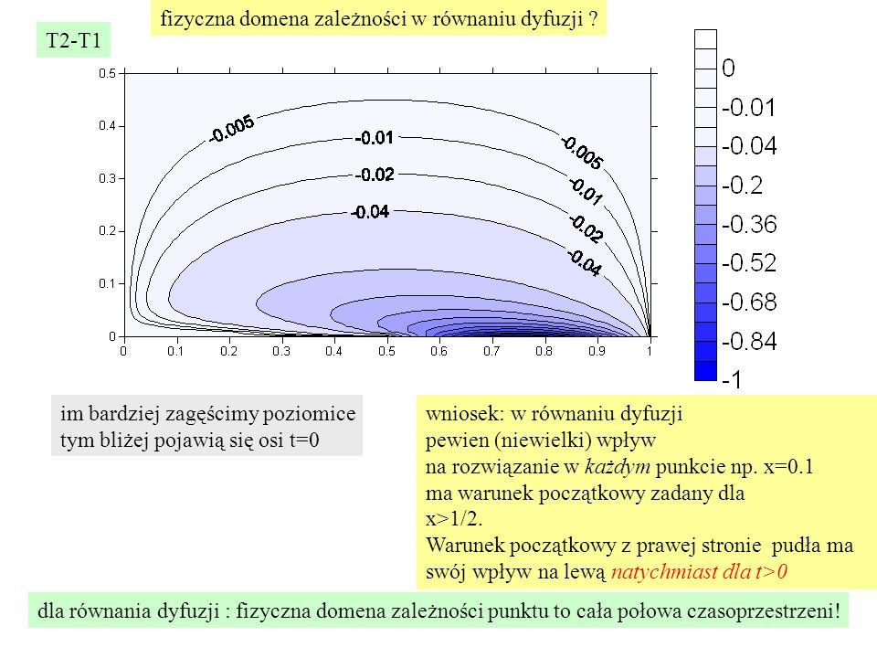 T2-T1 im bardziej zagęścimy poziomice tym bliżej pojawią się osi t=0 wniosek: w równaniu dyfuzji pewien (niewielki) wpływ na rozwiązanie w każdym punkcie np.