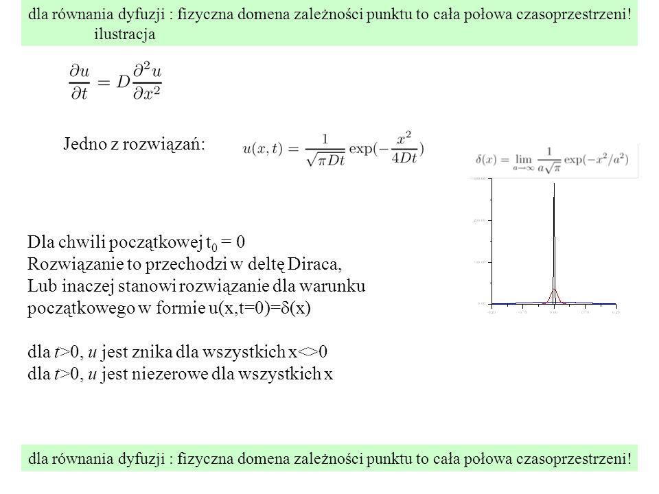 dla równania dyfuzji : fizyczna domena zależności punktu to cała połowa czasoprzestrzeni.