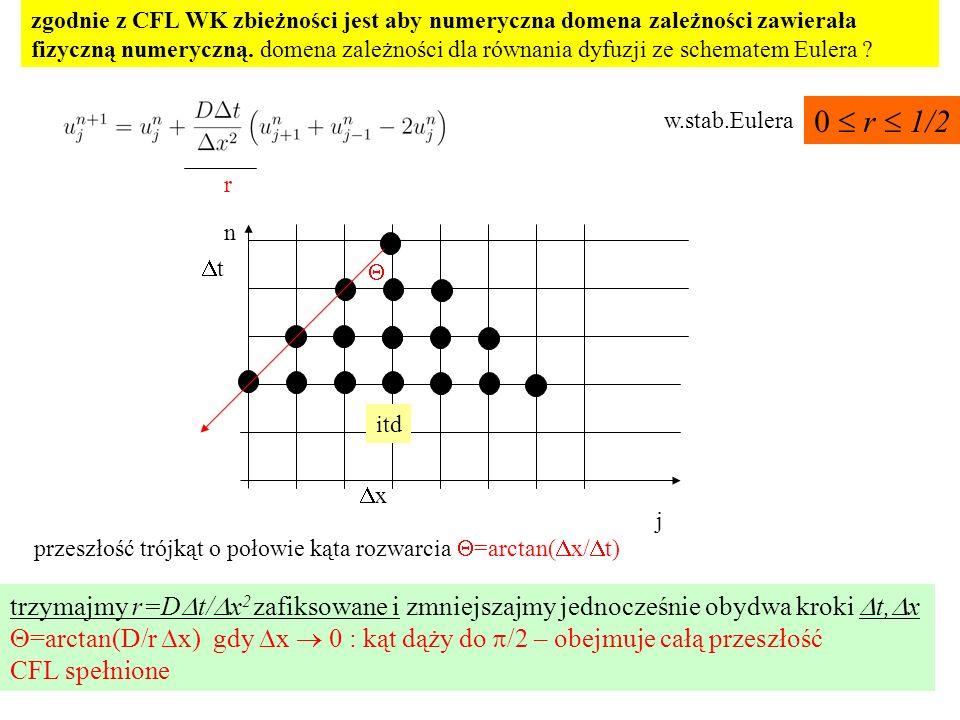 zgodnie z CFL WK zbieżności jest aby numeryczna domena zależności zawierała fizyczną numeryczną.