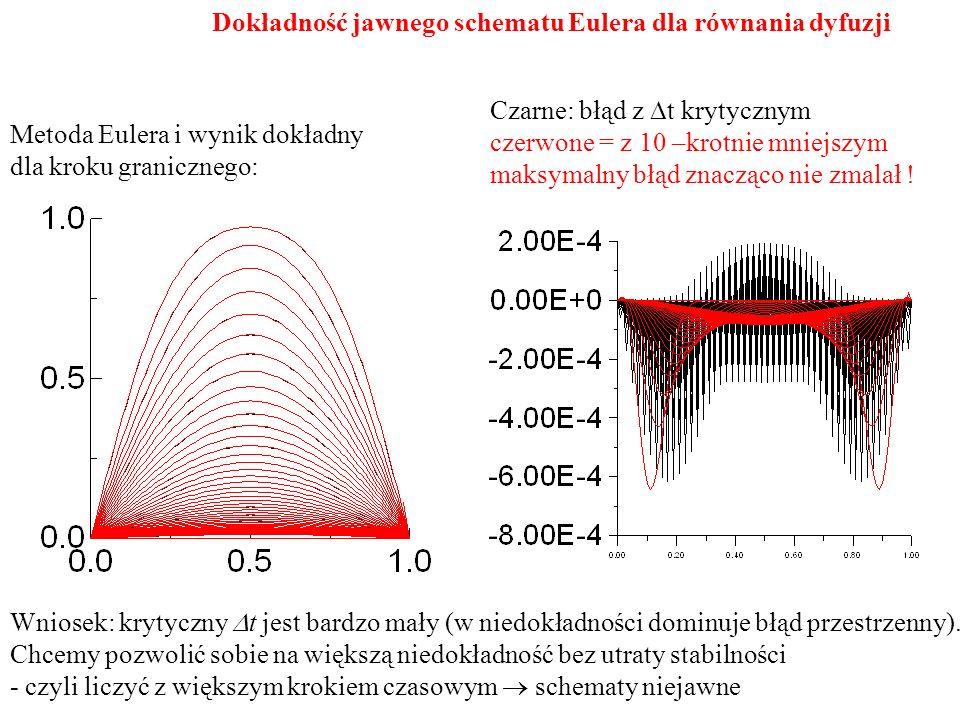 Metoda Eulera i wynik dokładny dla kroku granicznego: Czarne: błąd z  t krytycznym czerwone = z 10 –krotnie mniejszym maksymalny błąd znacząco nie zmalał .