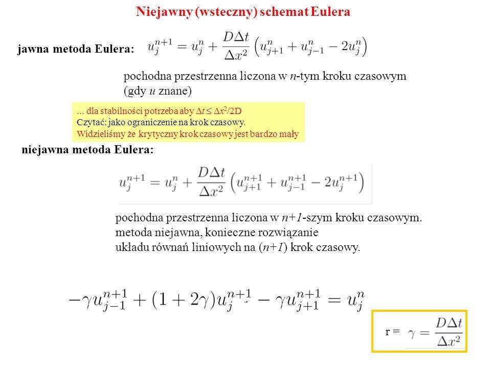 Niejawny (wsteczny) schemat Eulera jawna metoda Eulera: pochodna przestrzenna liczona w n-tym kroku czasowym (gdy u znane) niejawna metoda Eulera: pochodna przestrzenna liczona w n+1-szym kroku czasowym.