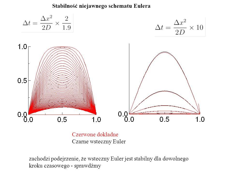Stabilność niejawnego schematu Eulera Czerwone dokładne Czarne wsteczny Euler zachodzi podejrzenie, że wsteczny Euler jest stabilny dla dowolnego kroku czasowego - sprawdźmy
