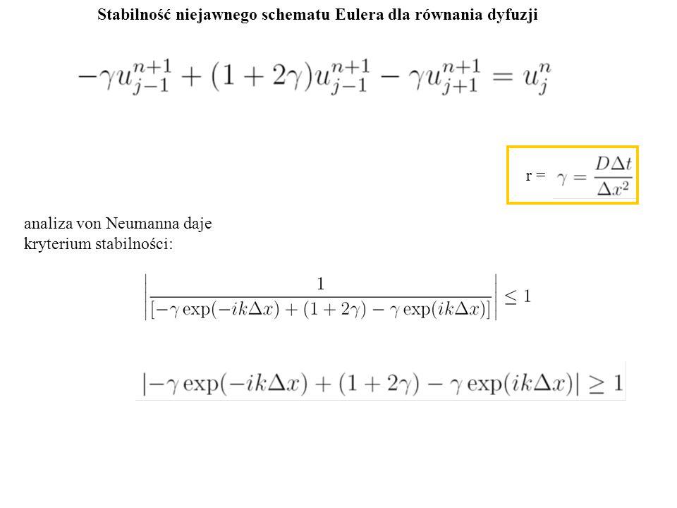 Stabilność niejawnego schematu Eulera dla równania dyfuzji analiza von Neumanna daje kryterium stabilności: r =
