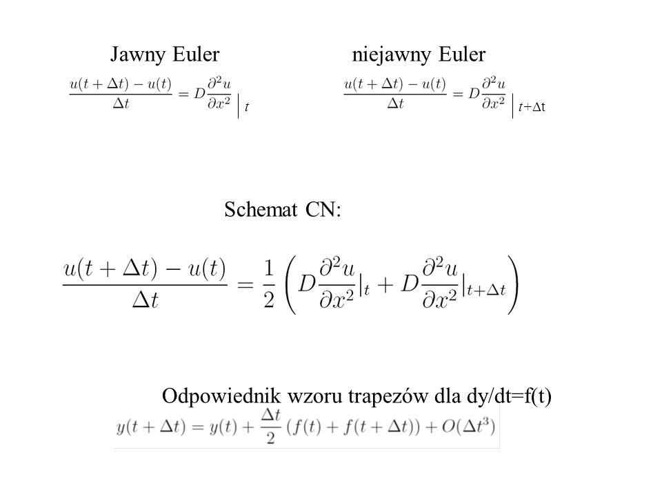 t t+  t Jawny Euler niejawny Euler Schemat CN: Odpowiednik wzoru trapezów dla dy/dt=f(t)