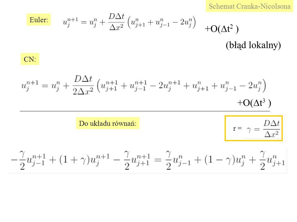 Euler: CN: Do układu równań: Schemat Cranka-Nicolsona r = +O(  t 2 ) +O(  t 3 ) (błąd lokalny)