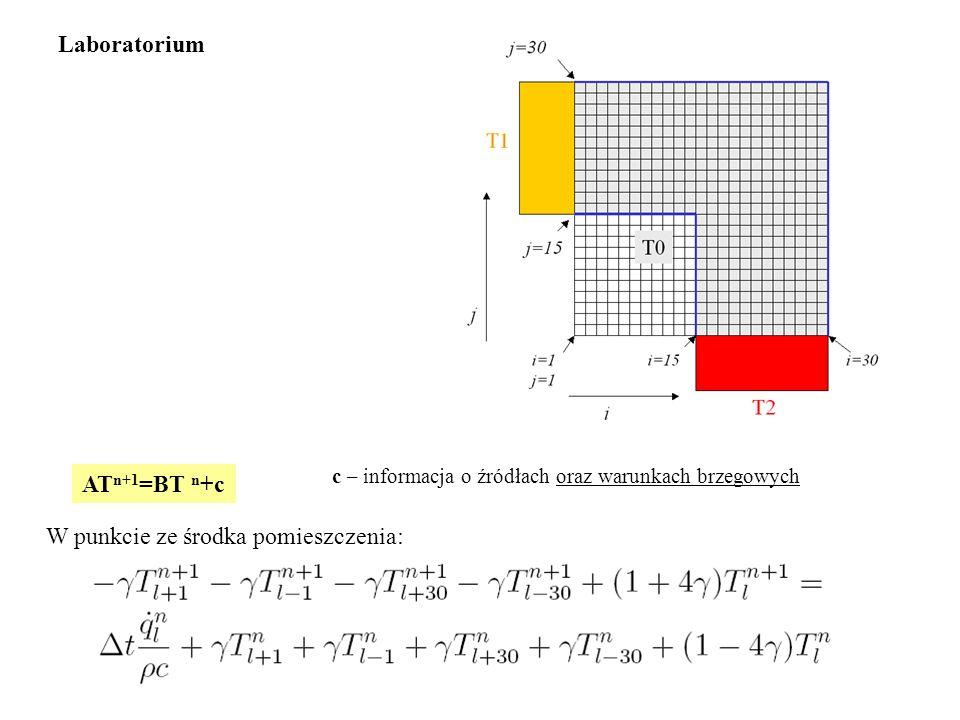 AT n+1 =BT n +c W punkcie ze środka pomieszczenia: Laboratorium c – informacja o źródłach oraz warunkach brzegowych