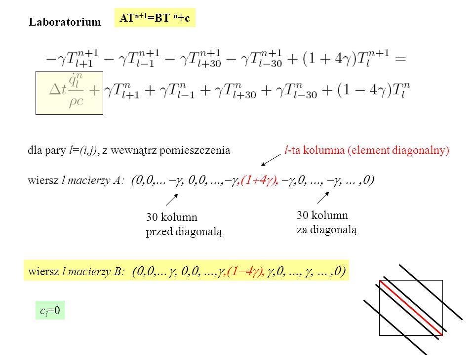 Laboratorium dla pary l=(i,j), z wewnątrz pomieszczenia wiersz l macierzy A:  AT n+1 =BT n +c l-ta kolumna (element diagonalny) 30 kolumn przed diagonalą 30 kolumn za diagonalą wiersz l macierzy B:   c l =0