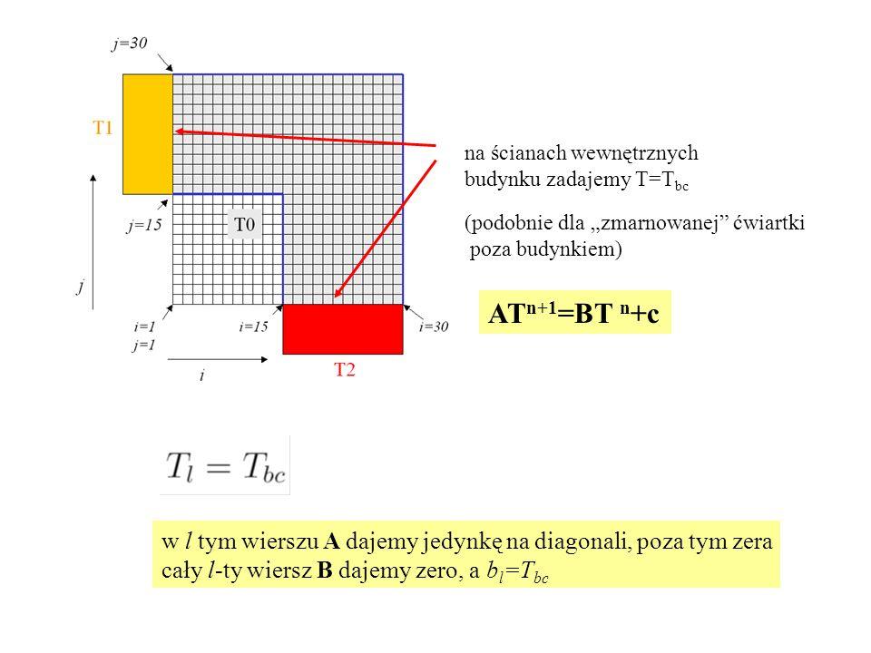 """na ścianach wewnętrznych budynku zadajemy T=T bc (podobnie dla """"zmarnowanej ćwiartki poza budynkiem) AT n+1 =BT n +c w l tym wierszu A dajemy jedynkę na diagonali, poza tym zera cały l-ty wiersz B dajemy zero, a b l =T bc"""