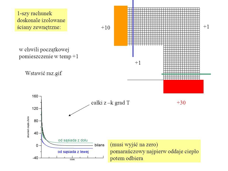 1-szy rachunek doskonale izolowane ściany zewnętrzne: +30 +10 +1 Wstawić raz.gif w chwili początkowej pomieszczenie w temp +1 całki z –k grad T (musi wyjść na zero) pomarańczowy najpierw oddaje ciepło potem odbiera