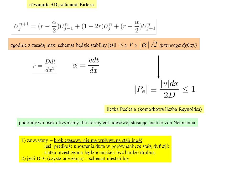 zgodnie z zasadą max: schemat będzie stabilny jeśli ½  r  |  /2 (przewaga dyfuzji) liczba Peclet'a (komórkowa liczba Reynoldsa) podobny wniosek otrzymamy dla normy euklidesowej stosując analizę von Neumanna 1) zauważmy – krok czasowy nie ma wpływu na stabilność jeśli prędkość unoszenia duża w porównaniu ze stałą dyfuzji: siatka przestrzenna będzie musiała być bardzo drobna.