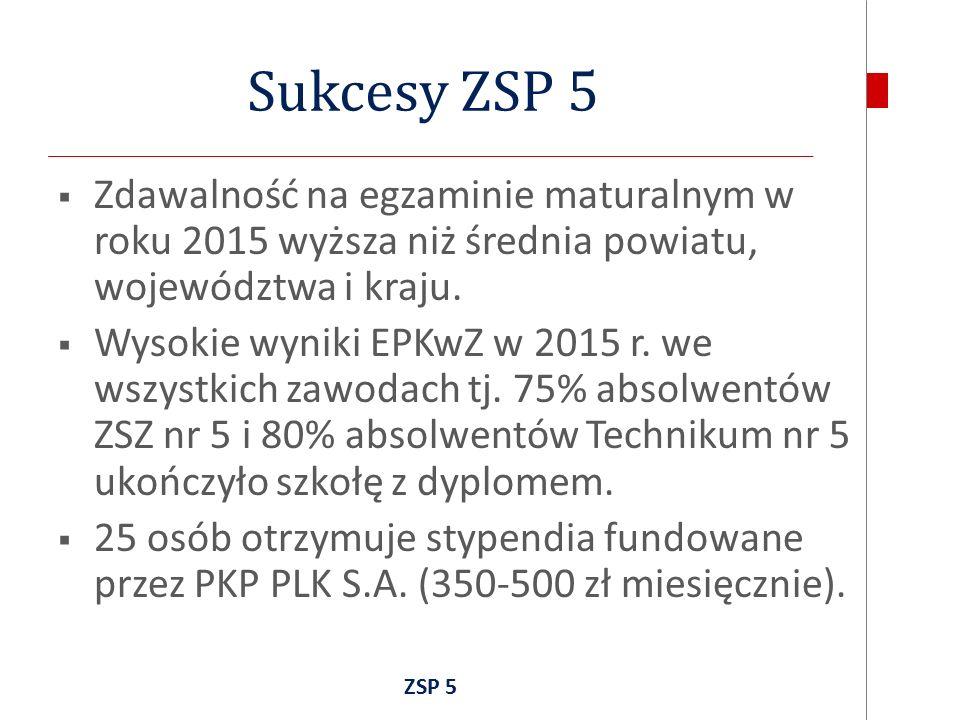 Sukcesy ZSP 5  Zdawalność na egzaminie maturalnym w roku 2015 wyższa niż średnia powiatu, województwa i kraju.