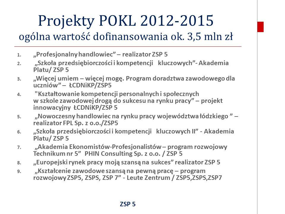 Projekty POKL 2012-2015 ogólna wartość dofinansowania ok.