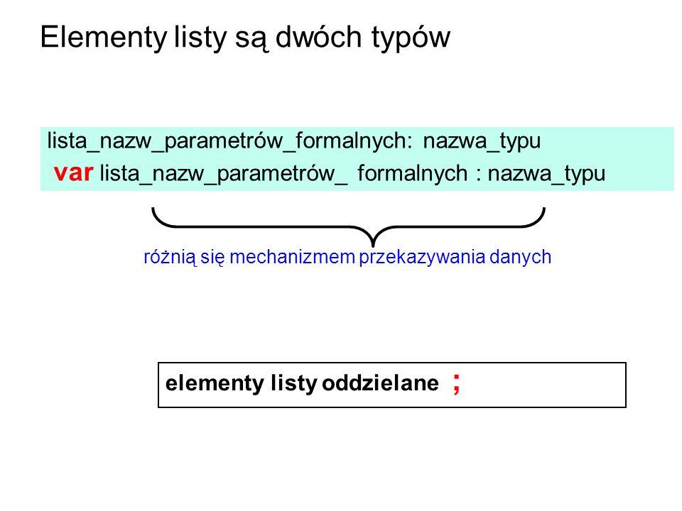 elementy listy oddzielane ; różnią się mechanizmem przekazywania danych lista_nazw_parametrów_formalnych: nazwa_typu var lista_nazw_parametrów_ formalnych : nazwa_typu Elementy listy są dwóch typów